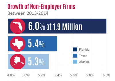 Florida SBDC Network State of Small Business Report, Self-Employed Business Critical