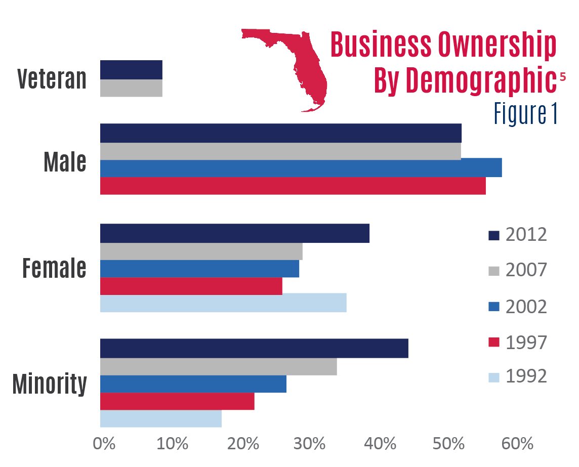 demographic characteristics of florida business owners florida