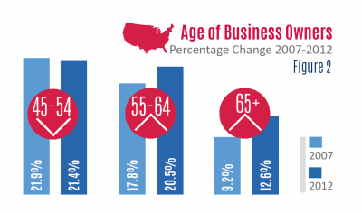 Florida SBDC Network State of Small Business Report, Florida Business Owner Characteristic Demographics