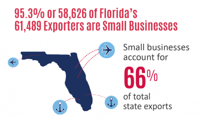 Florida SBDC Network State of Small Business Report, Florida International Trade