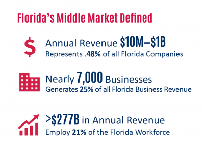 Florida SBDC Network State of Small Business Report, Florida's Middle Market Businesses Thriving
