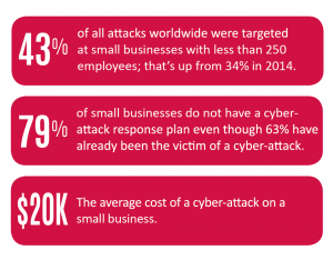 Florida SBDC Network State of Small Business Report, Cybersecurity: A Growing Issue for Businesses