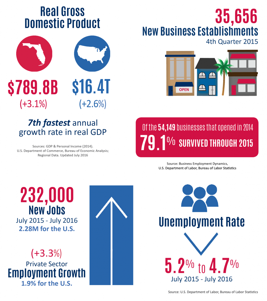 Florida SBDC Network State of Small Business Report, Florida Economic Overview