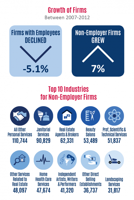 Florida SBDC Network State of Small Business Report, Florida Firm Characteristic Demographics