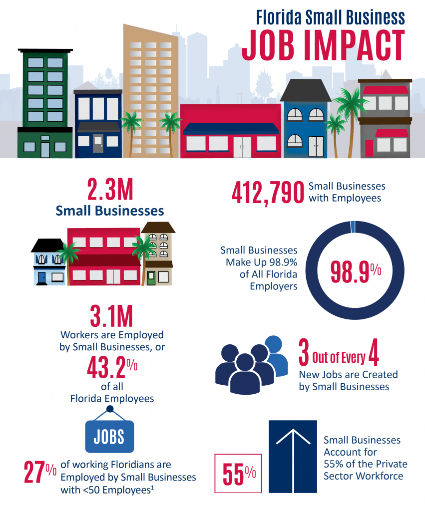 Florida SBDC Network State of Small Business Report, Florida Small Business Job Impact