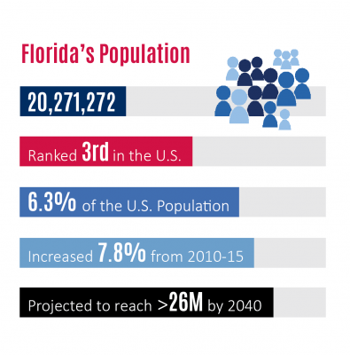 Florida SBDC Network State of Small Business Report, Florida Population Demographics